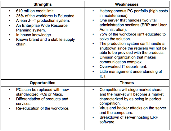 Tools for Strategic Evaluation Tools and Methods the Coherency – Example of a Swot Analysis Paper