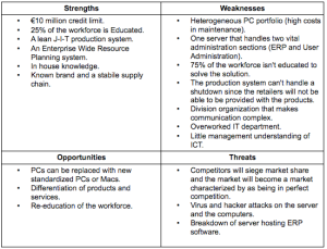 SWOT - Analysis Example