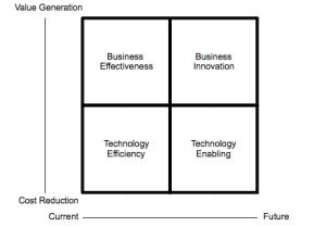 The Enterprise Architecture Value Model