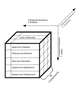 Enterprise architecture frameworks a comparison of ea 3 for Enterprise architecture definition