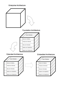 Forms of Architectures