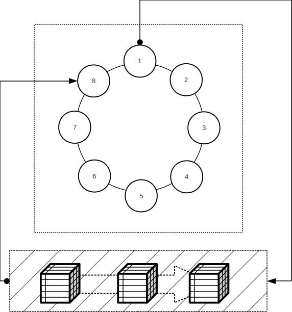 The Bushido Framework