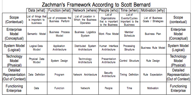 zachman framework template - enterprise architecture frameworks a comparison of ea 3