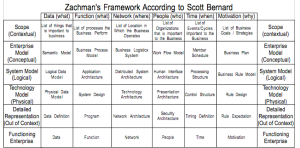 Zachman's Framework (According to Bernard)