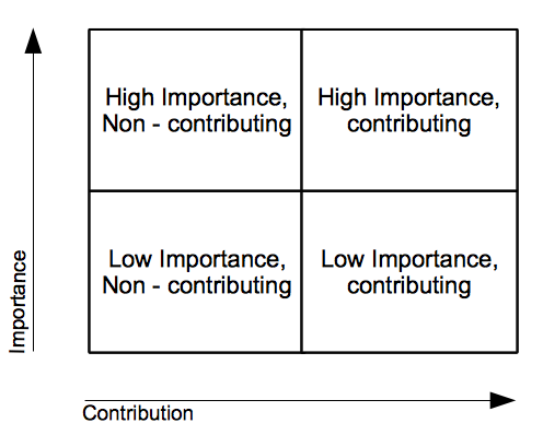 Importance - Contribution Matrix.
