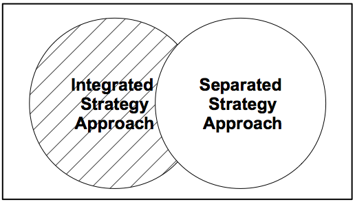 IT-strategy paradigms.
