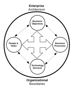 Innovation in an Enterprise Architecture Context: Innovating the Business Processes, Technological Services and Corporate Strategies.